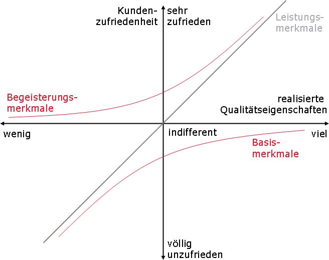 Kano_Modell_allgemein