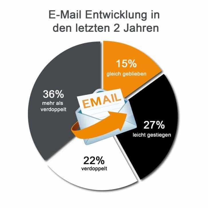 E-Mail Entwicklung